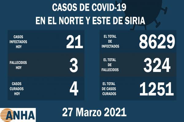 Tres muertes, 21 casos con COVID 19 en norte y este Siria