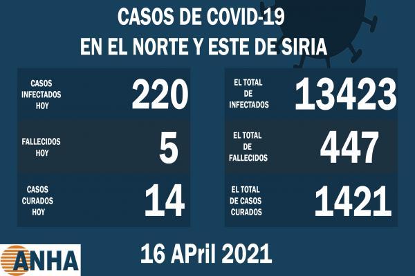 5 muertes y 220 nuevos casos de Coronavirus en el noreste de Siria