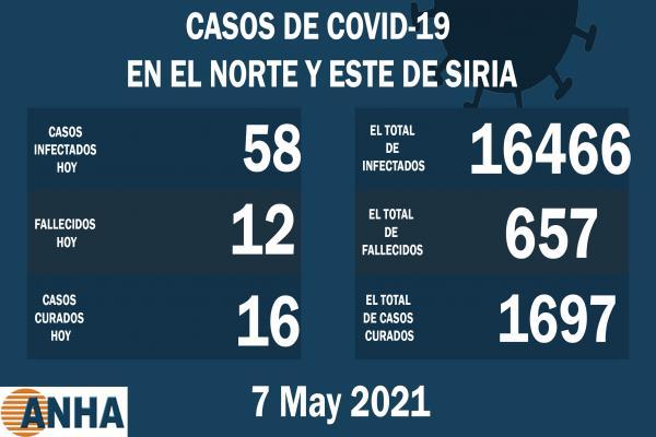 12 muertes y 58 nuevos casos de coronavirus en el norte y este de Siria