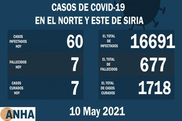 Siete muertes y 60 nuevos casos de COVID19 en el noreste de Siria