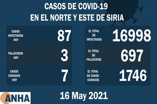 Tres muertes y 87 nuevos casos de coronavirus en el noreste de Siria