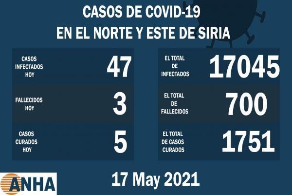 Tres muertes y 47 nuevos casos de coronavirus en el norte de Siria