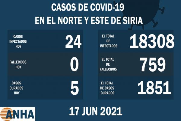 24 nuevos casos de corona registrados en el noreste de Siria