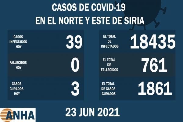 Registran 39 nuevos casos de corona en el noreste de Siria