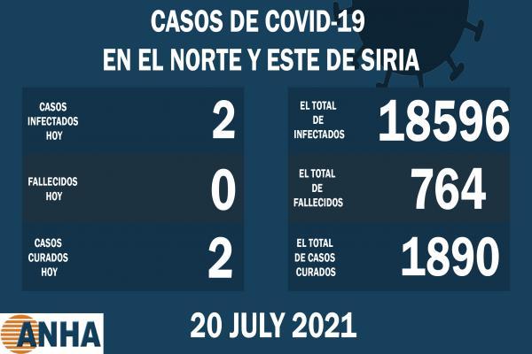 2 casos de recuperación y 2 nuevas infecciones con COVID 19 en NE de Siria