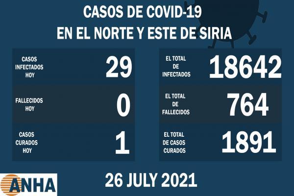 29 nuevos casos de COVID19 en el noreste de Siria