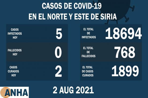 5 nuevas infecciones por la COVID19 en el norte y este de Siria