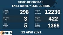 Tres muertes y 298 nuevos casos de corona en el noreste de Siria