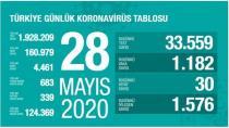 Li Tirkiyê di nava 24 seatan de 30 kes mirin