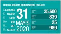 25 kesên din li Tirkiyê ji ber Koronavîrusê mirin