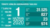 Li Tirkiyê hejmara kesên ji ber vîrusê mirine bû 4 hezar û 563
