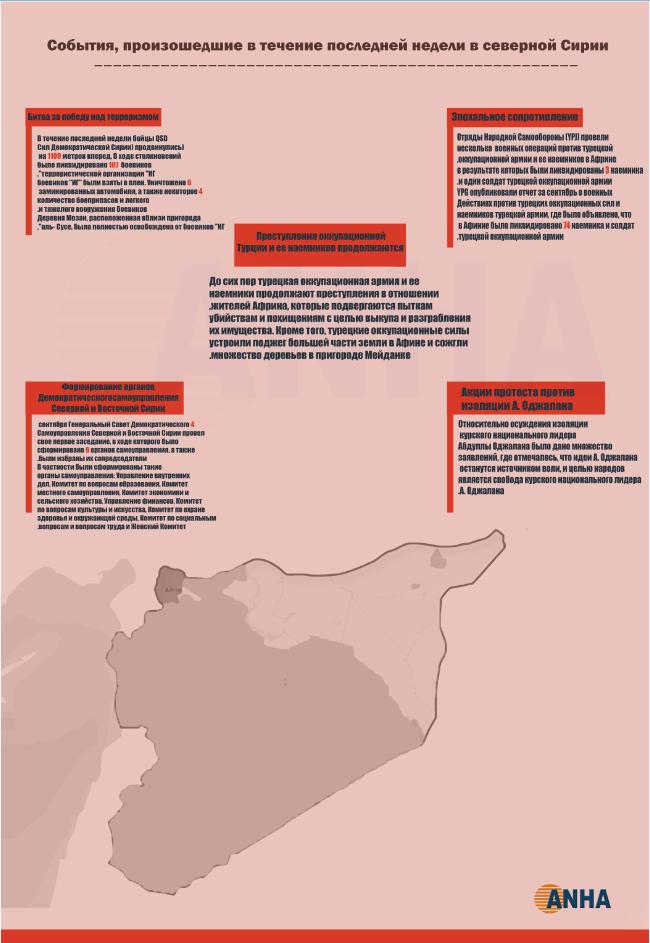 События, произошедшие в течение последней недели в северной Сирии - Инфографика