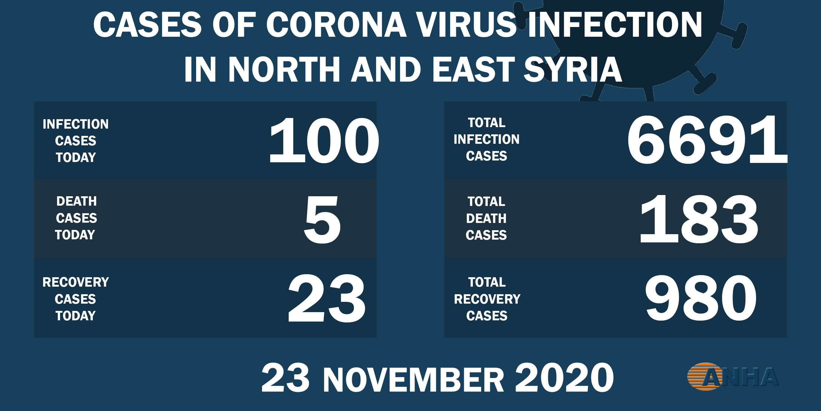 В северо-восточной Сирии выявили 100 новых случаев заражения COVID-19