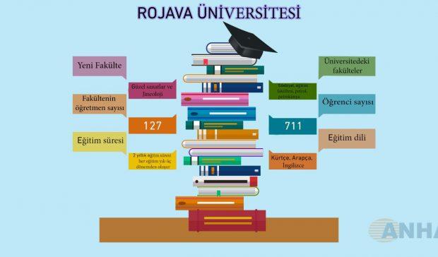 Rojava Üniversitesi'nde yeni eğitim-öğretim yılı