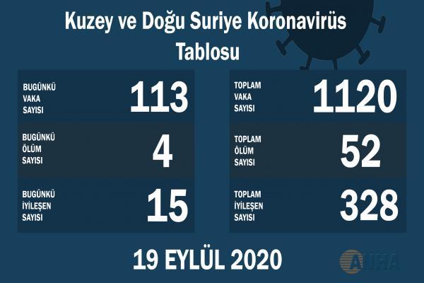 Kuzey ve Doğu Suriye'de 113 yeni Koronavirüs vakası