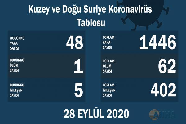 Kuzey ve Doğu Suriye'de 48 yeni Koronavirüs vakası