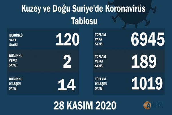 Kuzey ve Doğu Suriye'de 120 yeni korona vakası tespit edildi