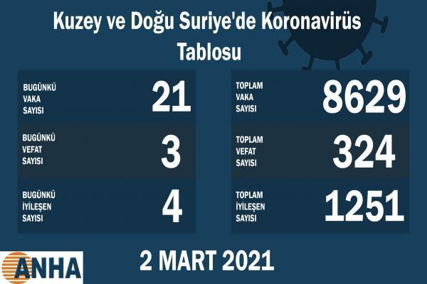 Kuzey ve Doğu Suriye'de 21 kişi daha koronavirüsüne yakalandı