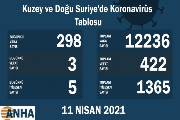 Kuzey ve Doğu Suriye'de 298 yeni koronavirüs vakası